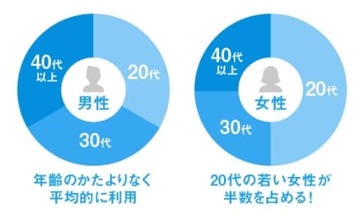 男女年代円グラフ